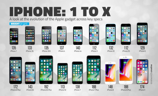 iphones (7-30-18)